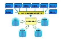 国土相关数据库建设